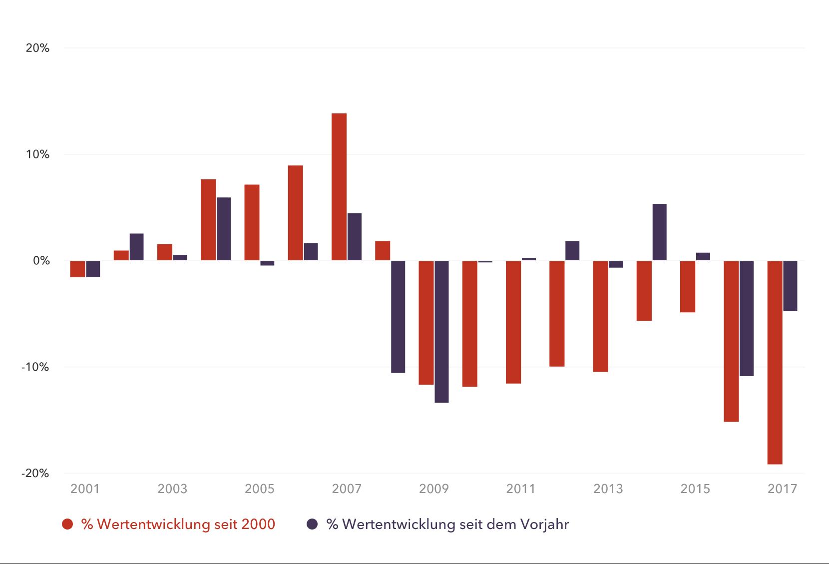 Wertentwicklung seit 2000, Britisches Pfund, GBP