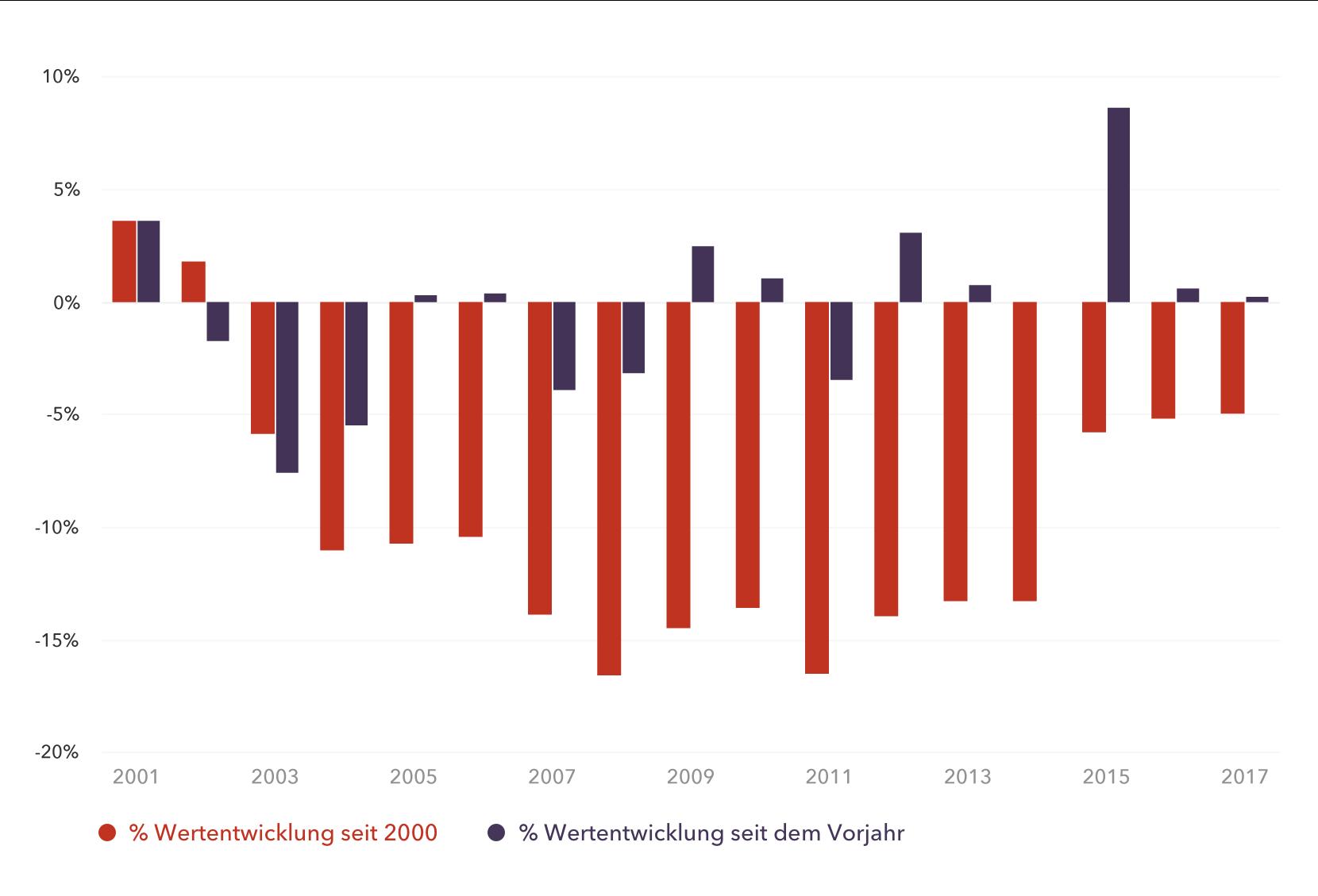 Wertentwicklung seit 2000, US-Dollar (USD)