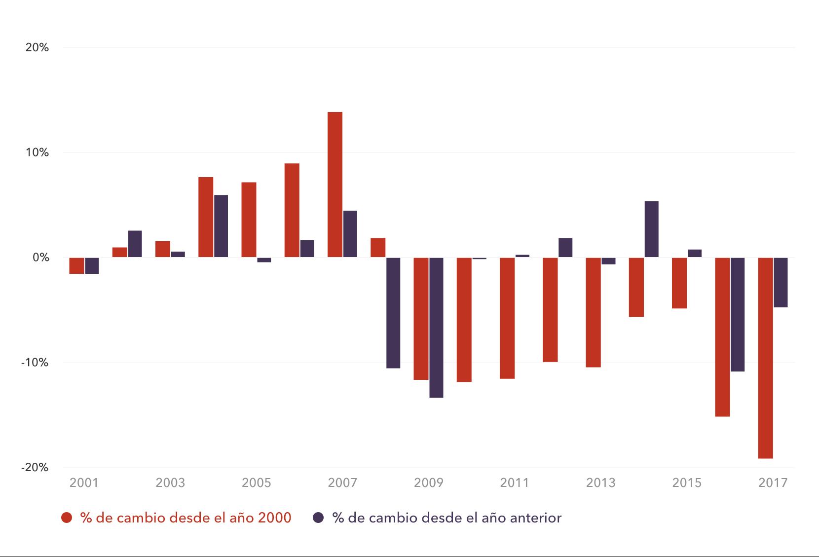 Cambio en el valor de la libra esterlina (GBP) desde 2000