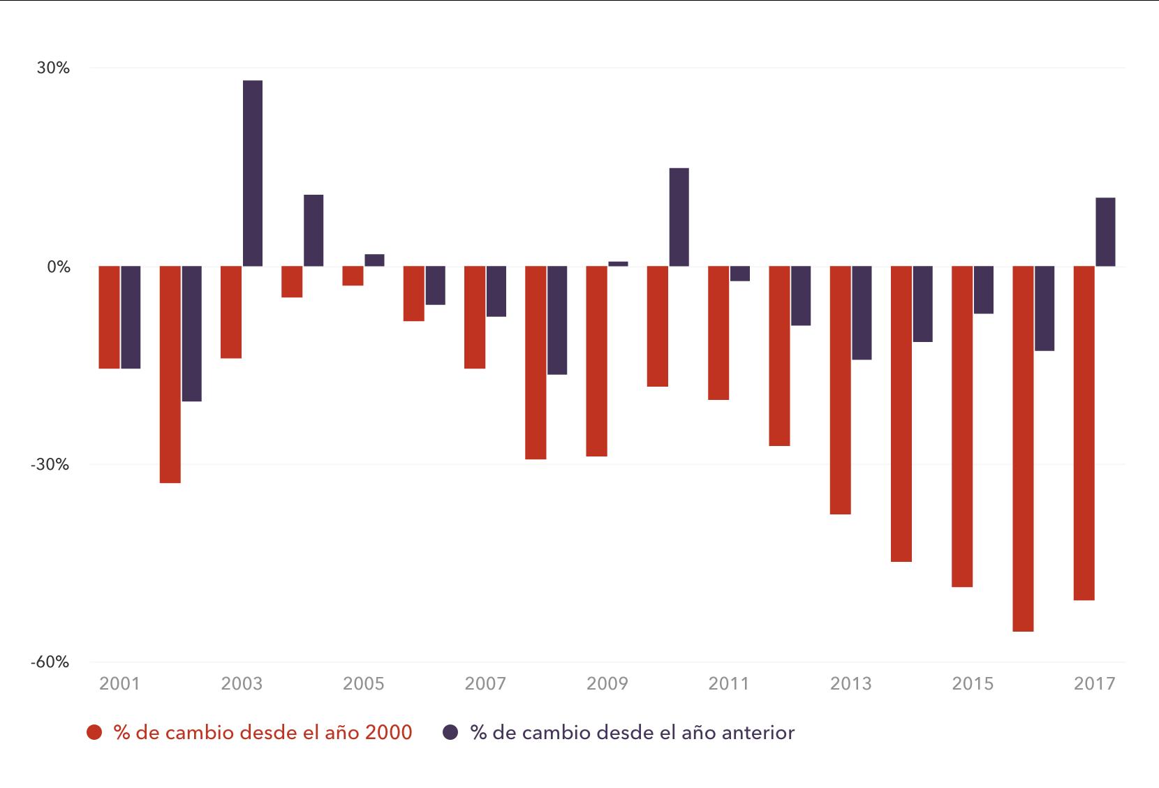 Cambio en el valor del Rand (ZAR) sudafricano desde el 2000