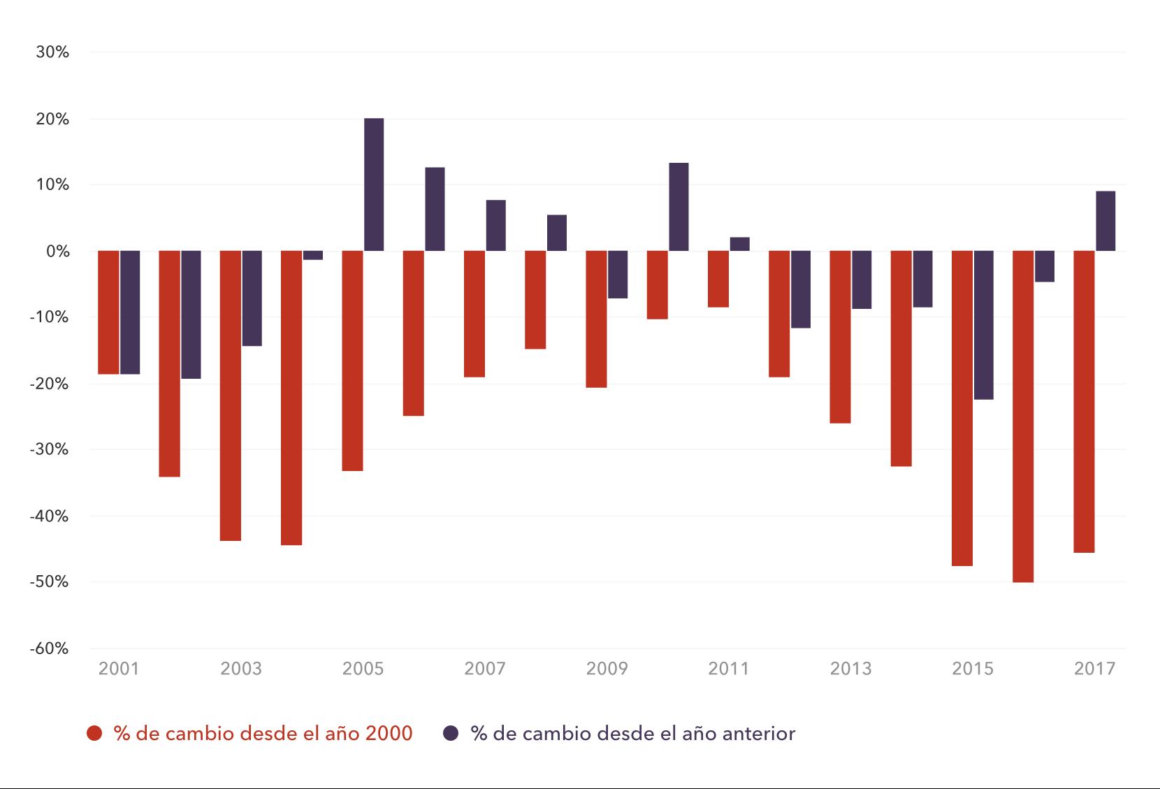 Cambio en el valor del real brasileño (BRL) desde 2000