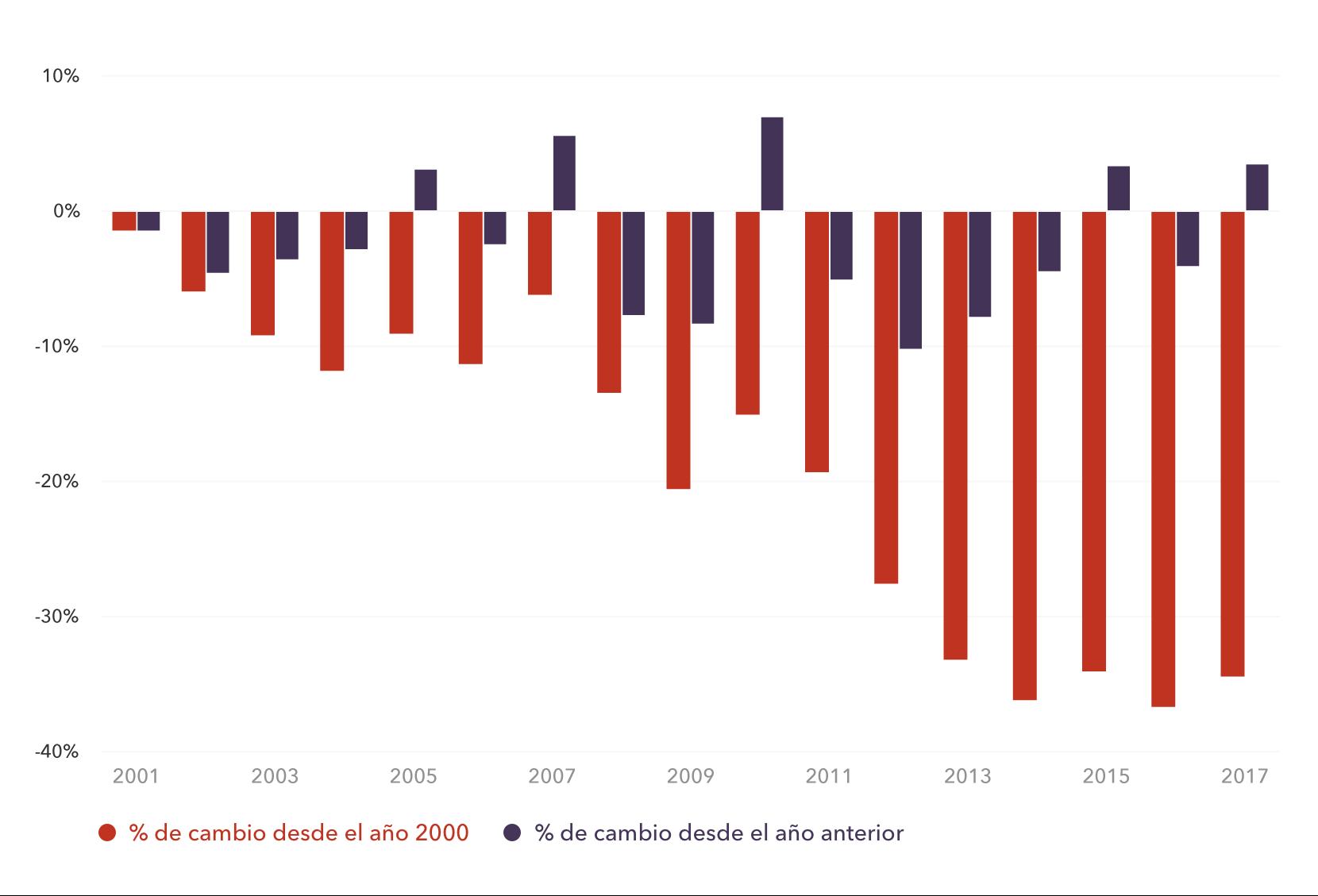 Cambio en el valor de la rupia india (INR) desde 2000