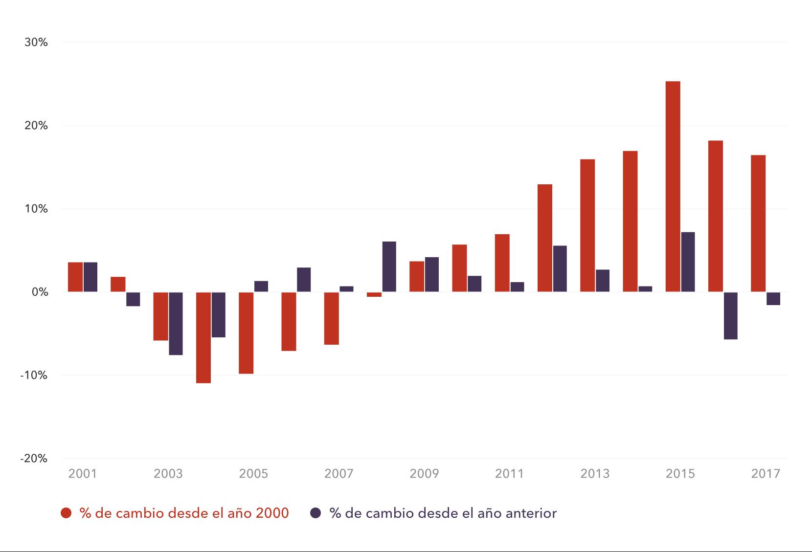 Cambio en el valor del yuan chino (CNY) desde 2000