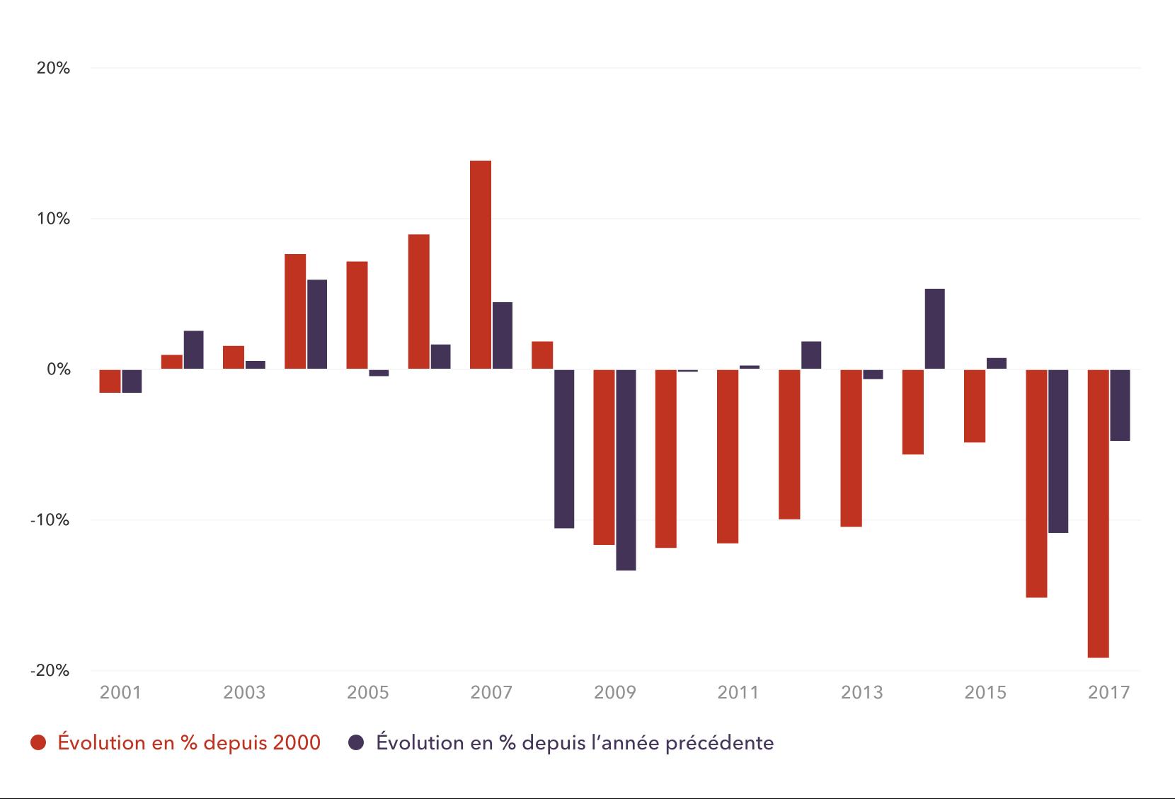 Variations de la valeur de la livre sterling (GBP) depuis 2000