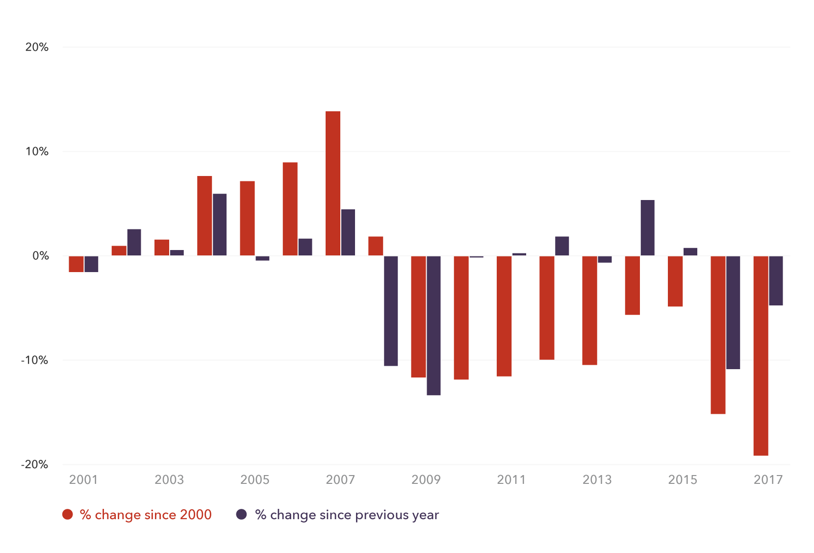 Change in value of British pound (GBP) since 2000