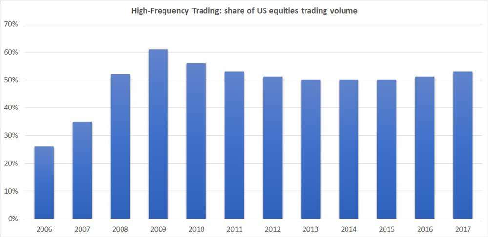 High-frequency trading: volume