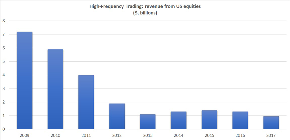High-frequency trading: revenue