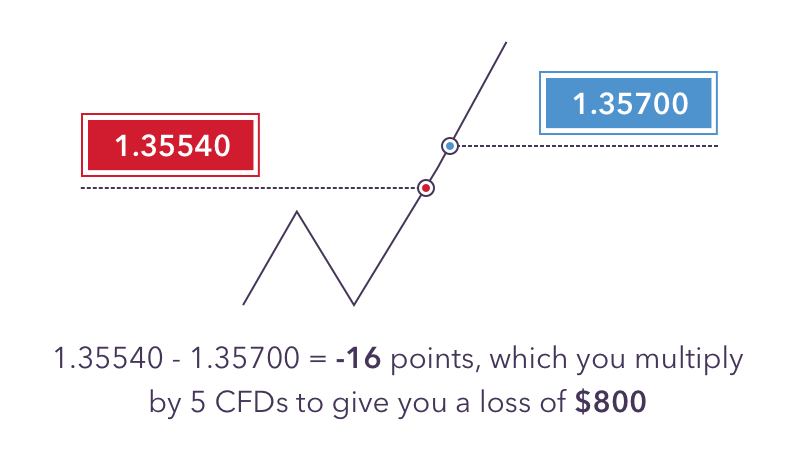 Cfd meaning forex