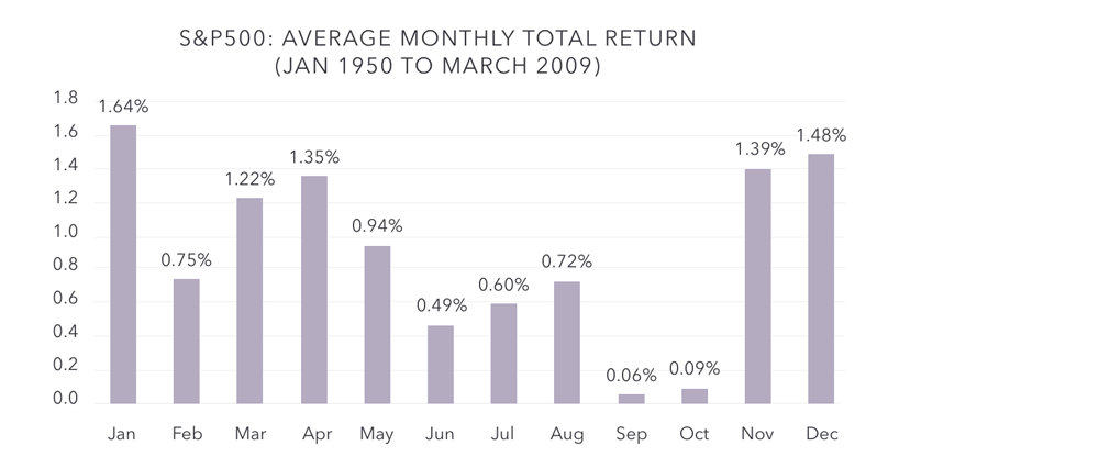 Halloween effect average monthly total return chart