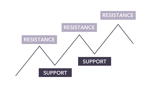 Level of support and resistance