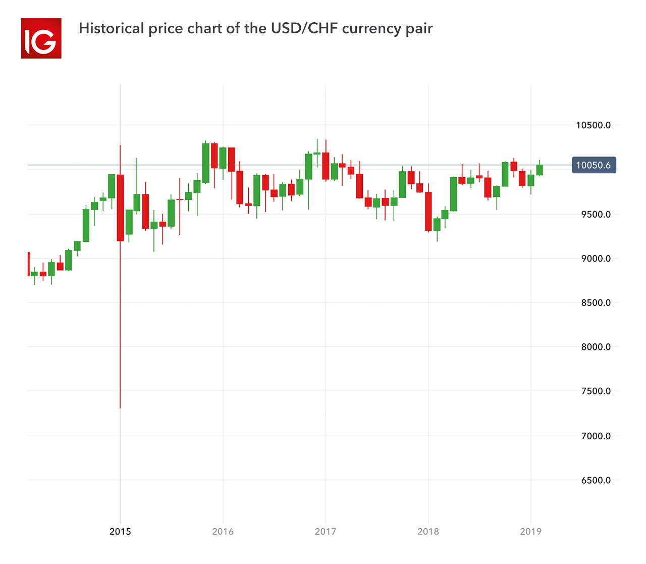 One Of The Most Traded Forex Pairs Is Usd Chf