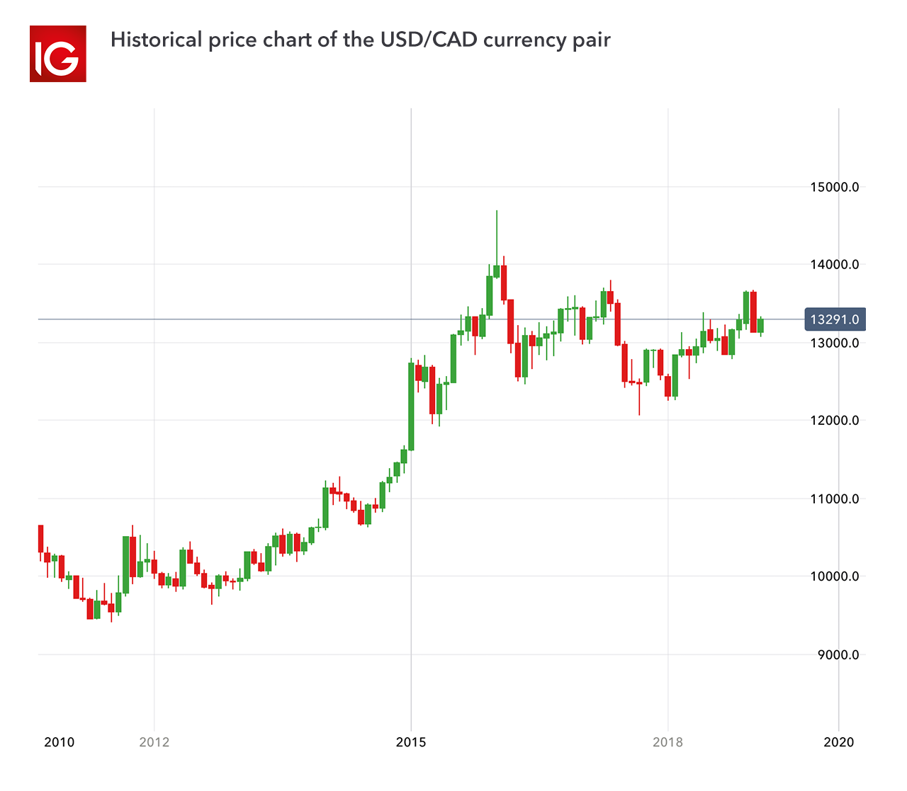 One Of The Most Traded Forex Pairs Is Usd Cad