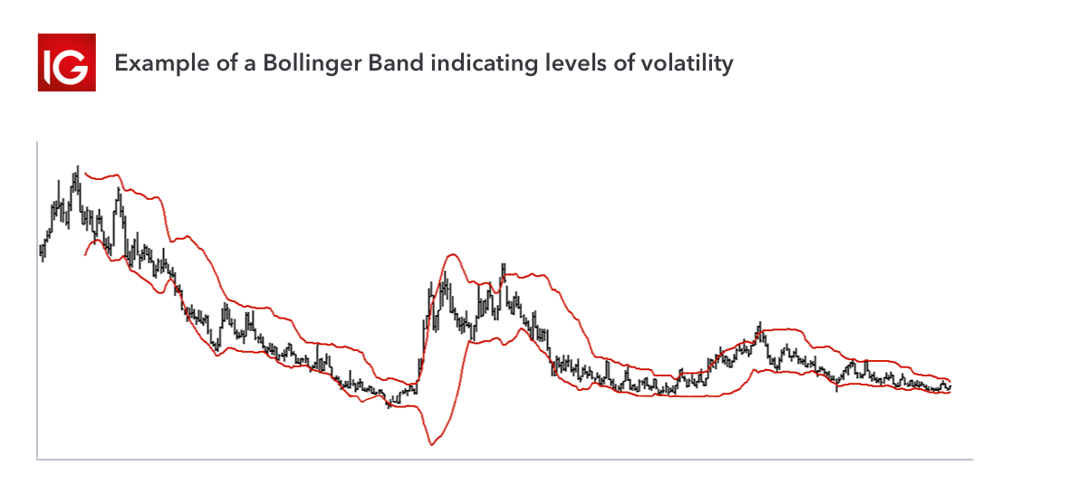Bollinger Bands are a useful tool for coffee trading