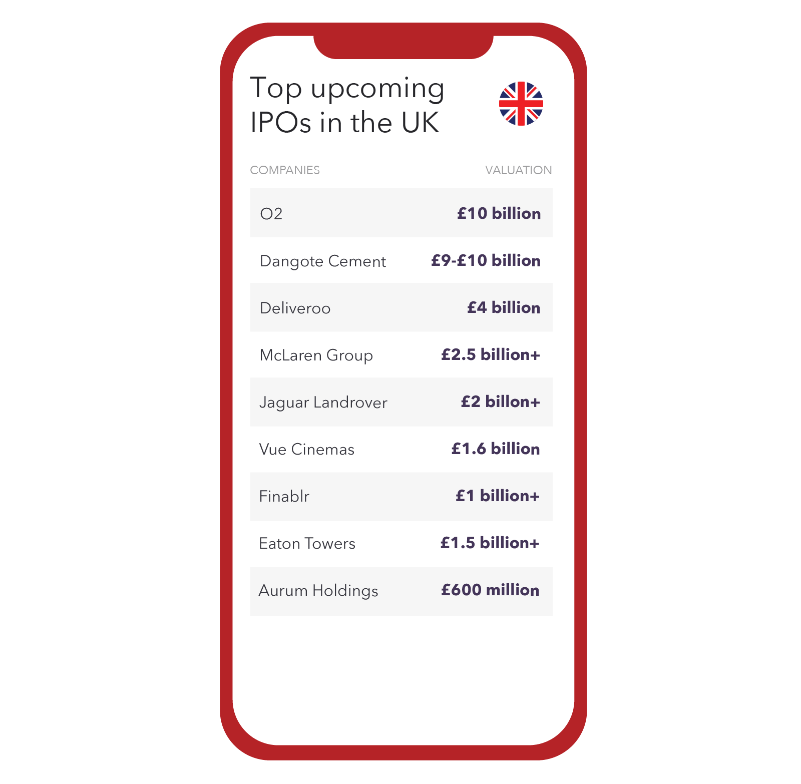 Top upcoming IPOs in the UK 2019