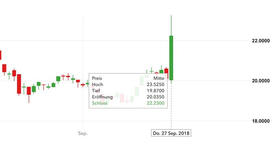 Aktienkurs Thyssen