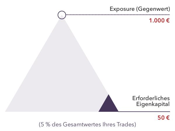cfd trading vorteile was ist eine bessere investition krypto oder forex-handel