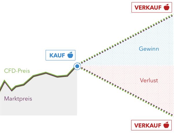 risikomanagement cfd handel forex vs futures vs stocks
