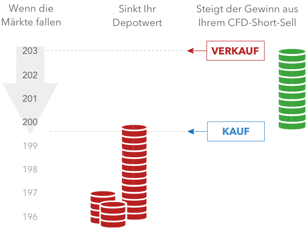 cfds wofür steht cfd? bitcoin config options