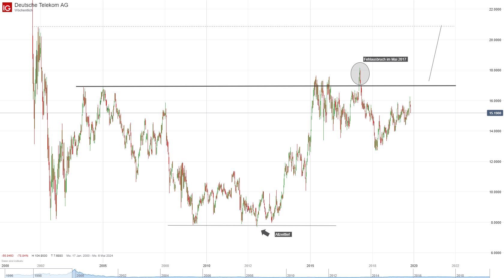 Aktienkurs Deutsche Telecom