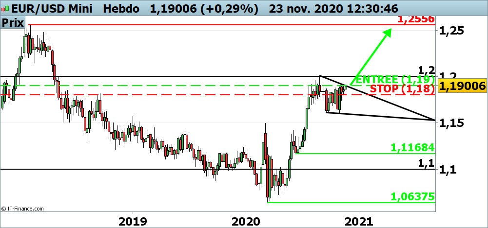 Analyse technique du cours de l'EUR/USD