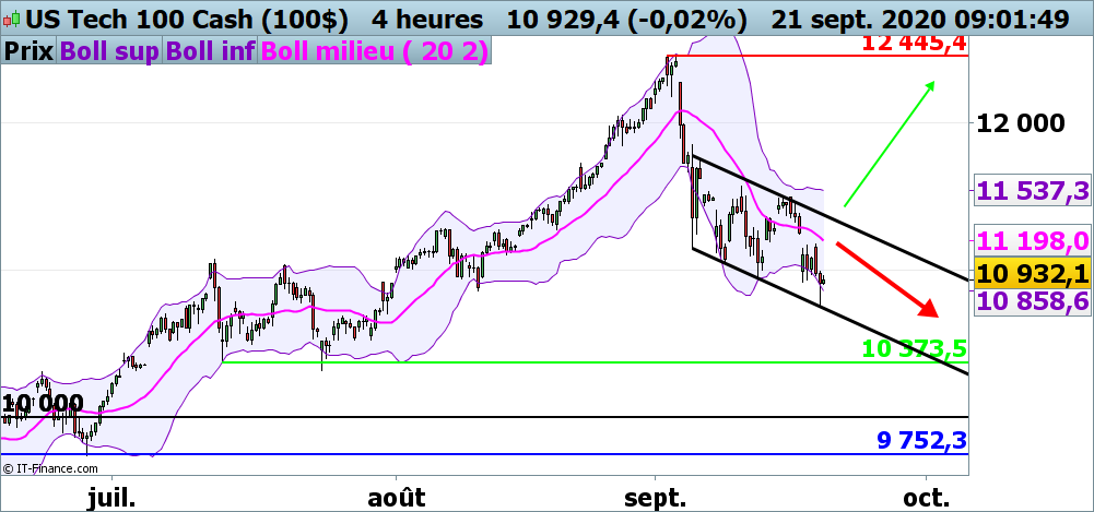 Analyse technique du Nasdaq 100