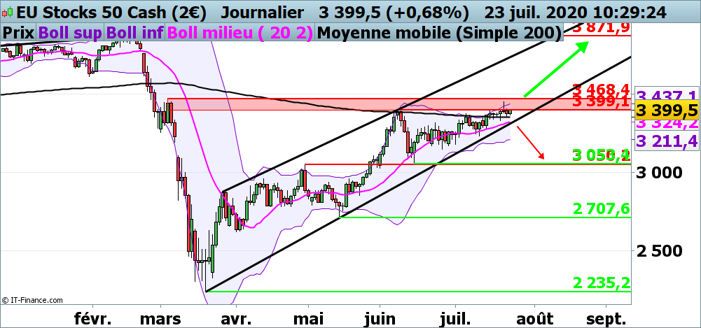 Analyse technique de l'EuroStoxx 50