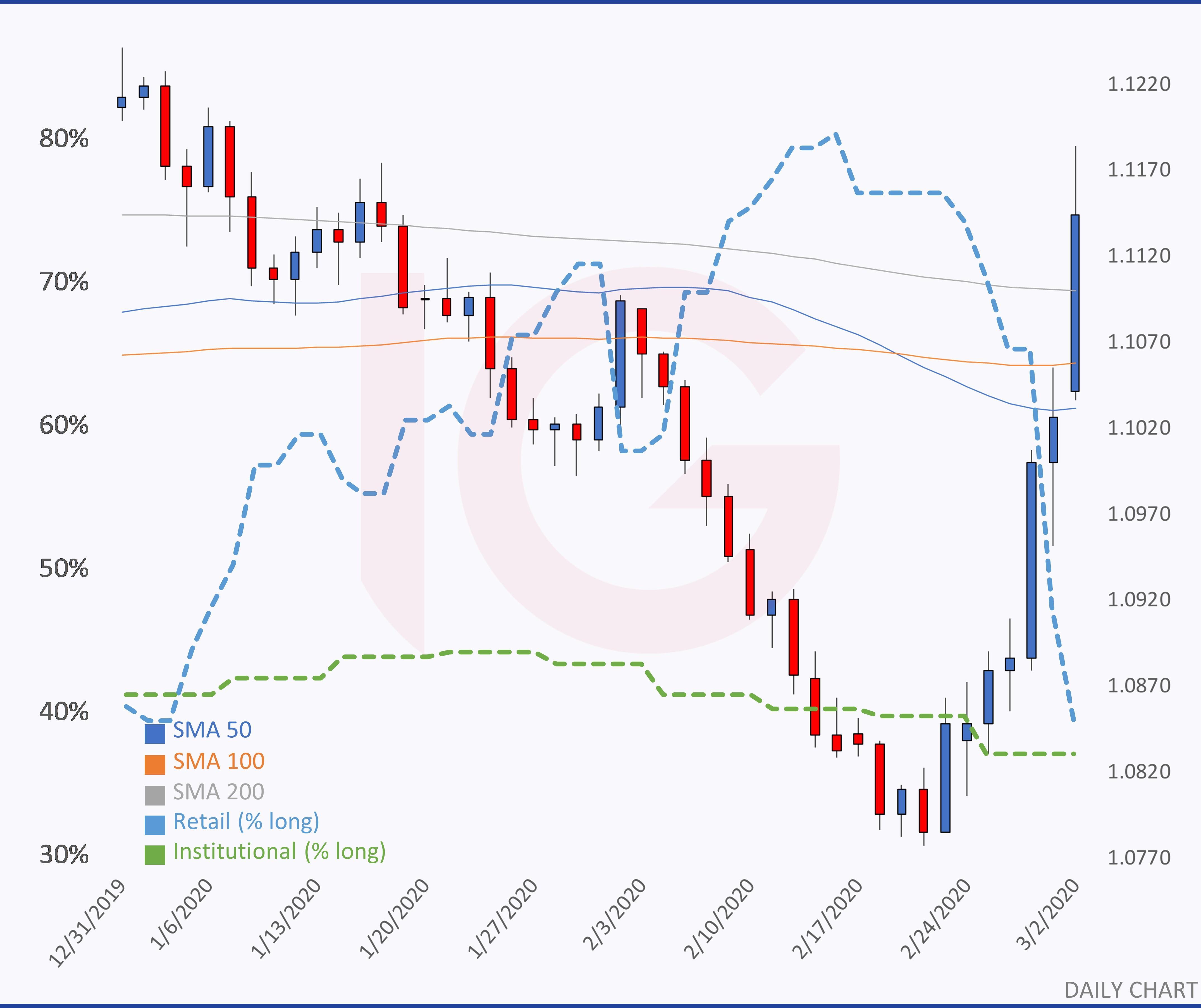 Ig client sentiment indicator mt4 download