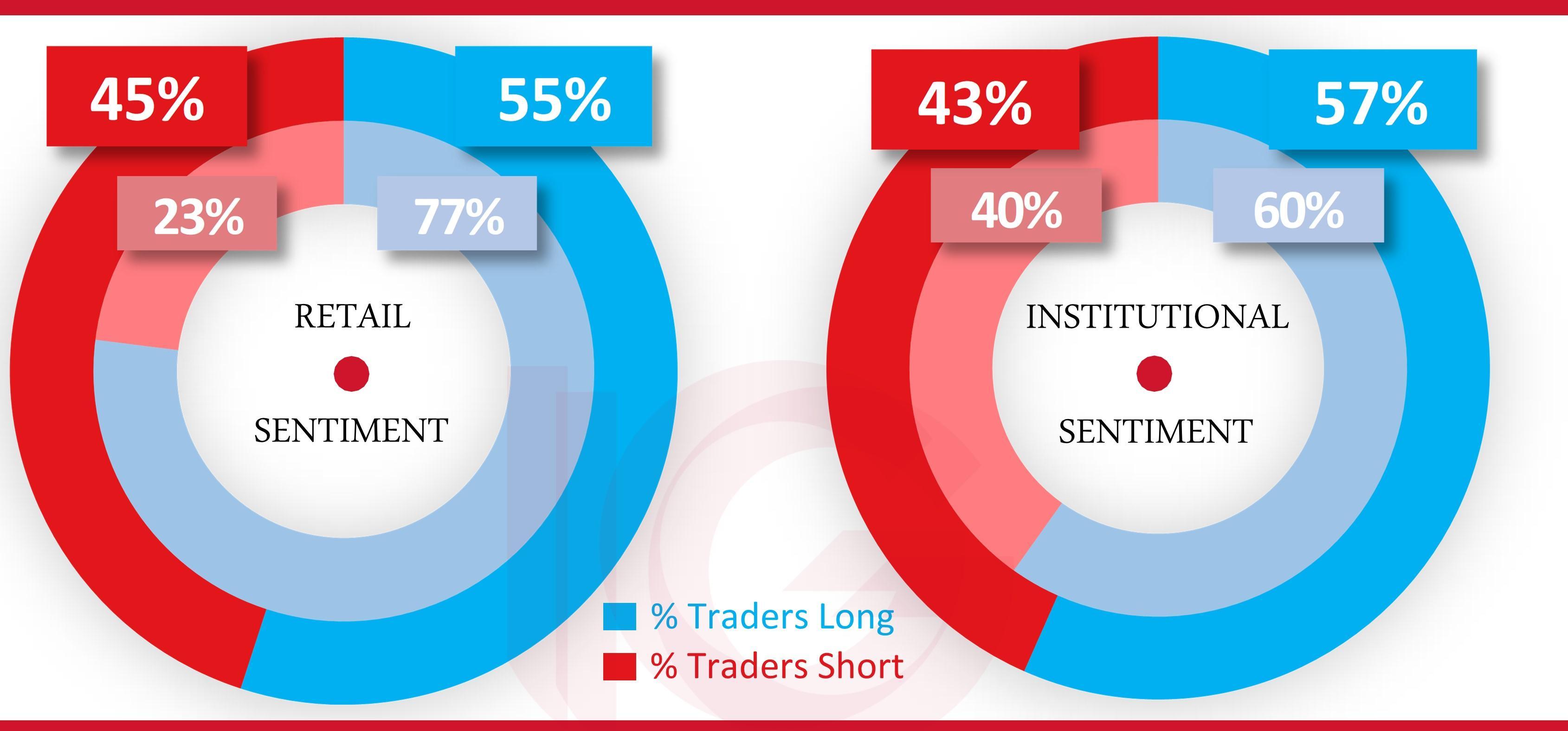 Ig market sentiment