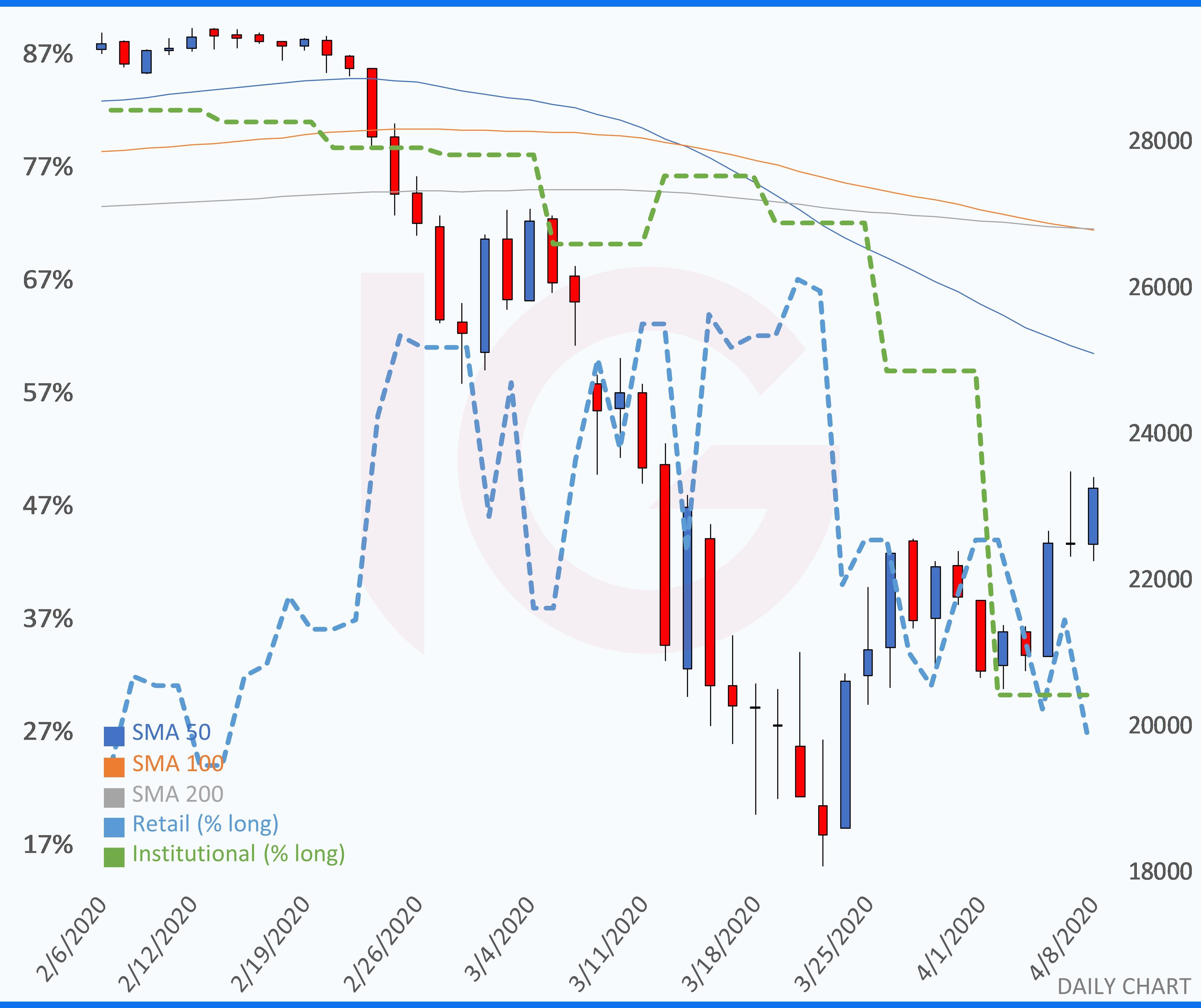 Dow, Nasdaq and DAX all finish higher | IG AE