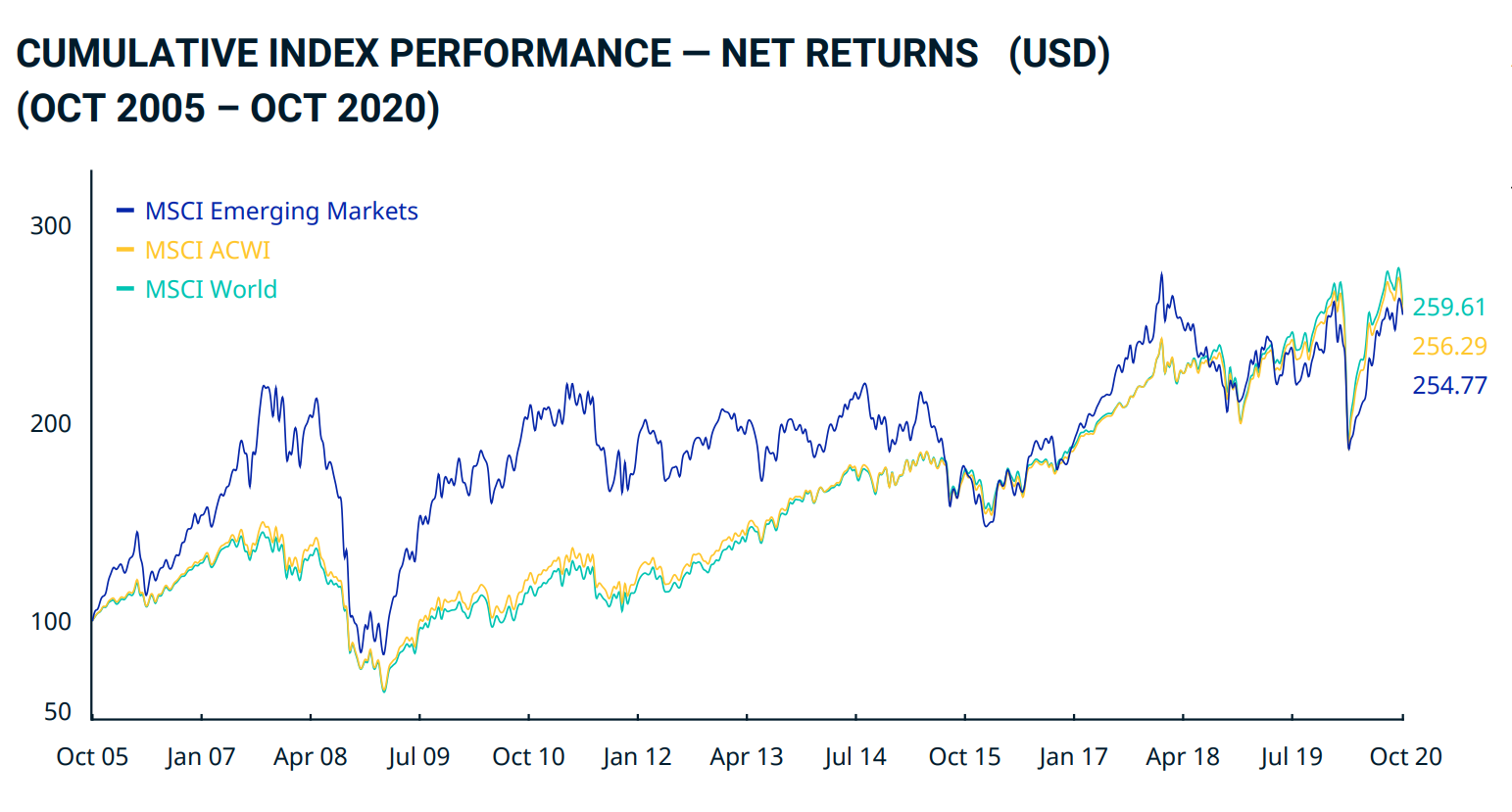 Lyxor MSCI Emerging Markets UCITS ETF Acc EUR (EU ETF | FR