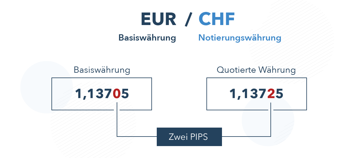 wie funktioniert der forex-handel?