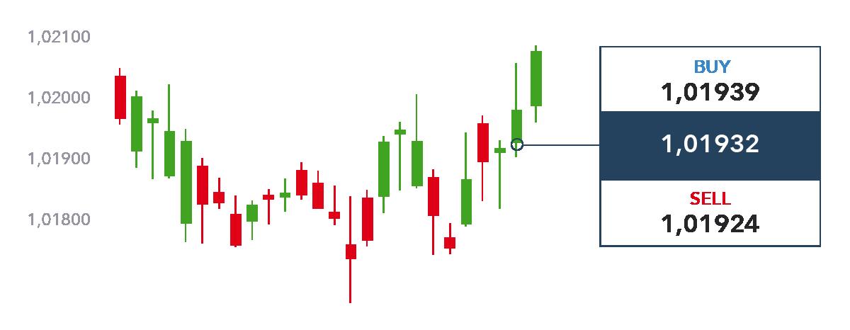 anyoption no deposit bonus corsi di trading sul forex