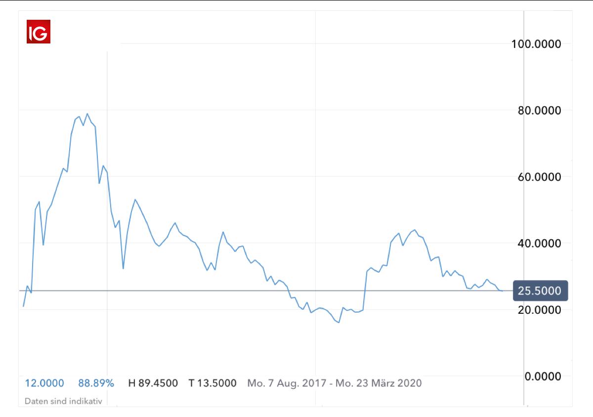 nebenerwerb wie man 5000 in bitcoin investiert