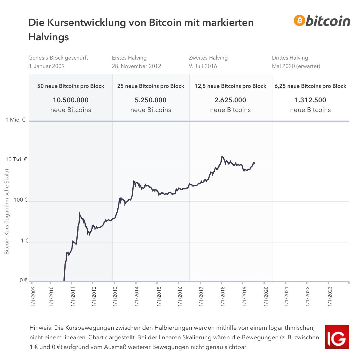 binäre optionen langfristig handeln was ist bitcoin-handel im moment