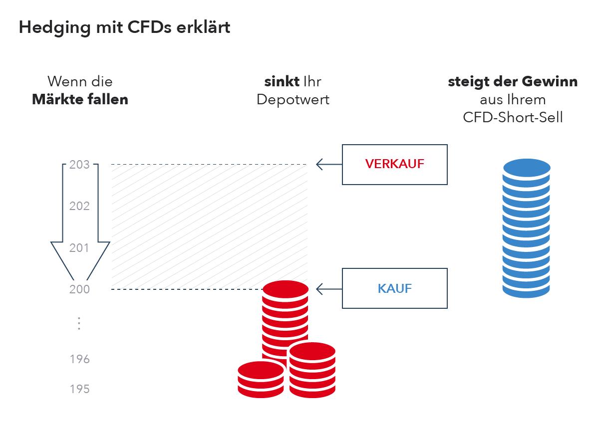 wie funktioniert cfd leverage? werden negativzinsen berechnet?