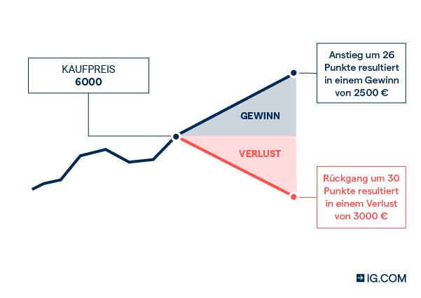 wie wird man schnell reich optionshandel beim futures broker oder handel beim cfd broker wo liegen die unterschiede?