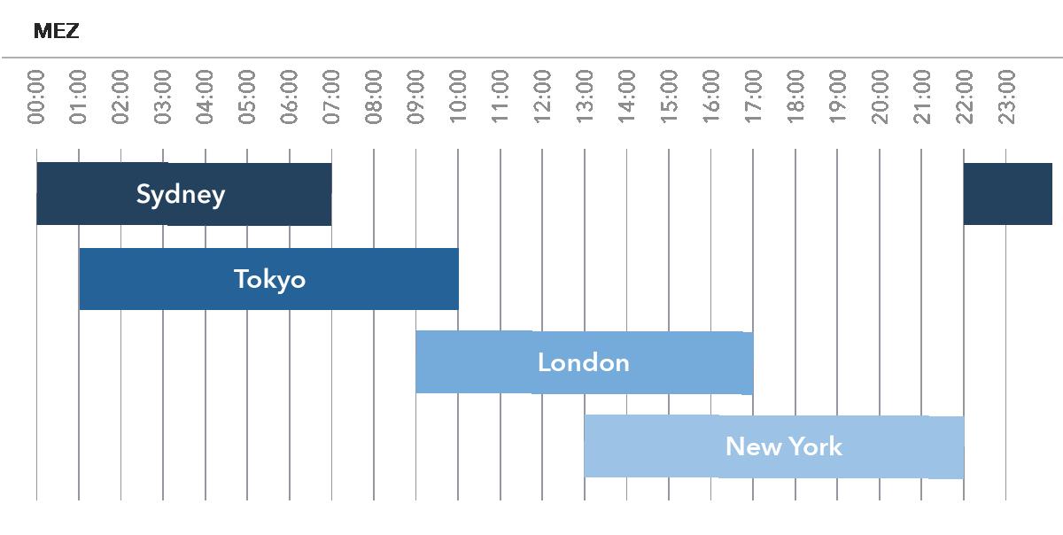 Handelszeiten ig markets forex lm investment management trilogy rio