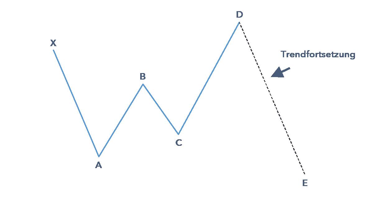 gartley pattern indikator mit finabocci mustern traden auto bitcoin trading erfahrungen