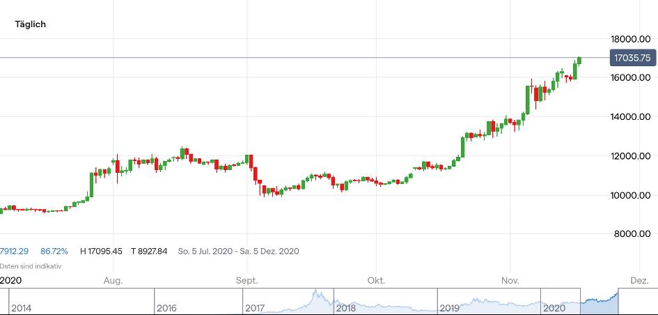 bitcoin gold entwicklung