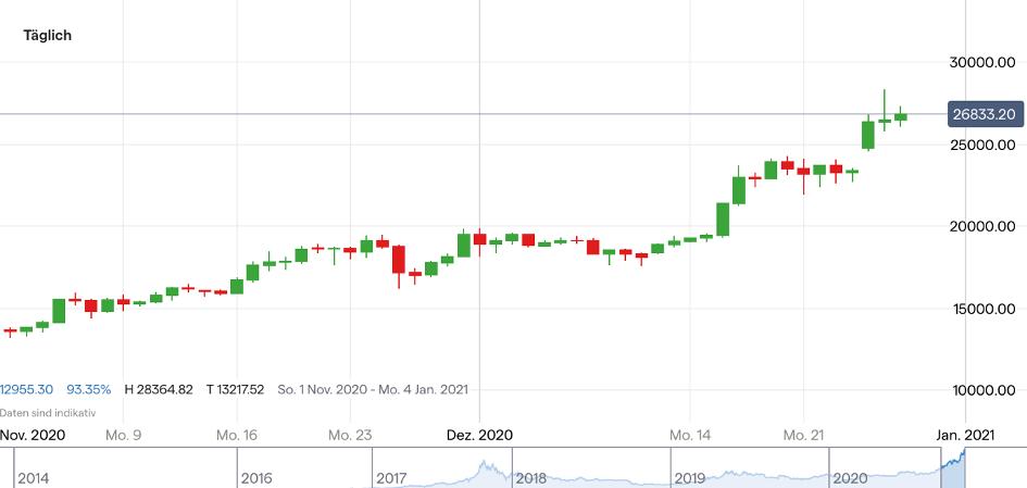 aktueller bitcoin kurs usd