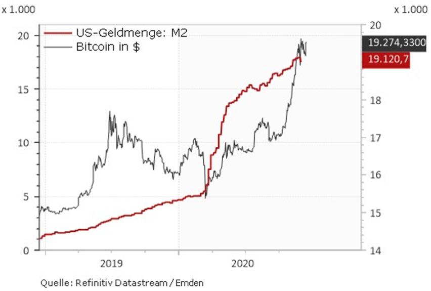 Wird Bitcoin mehr fallen lassen