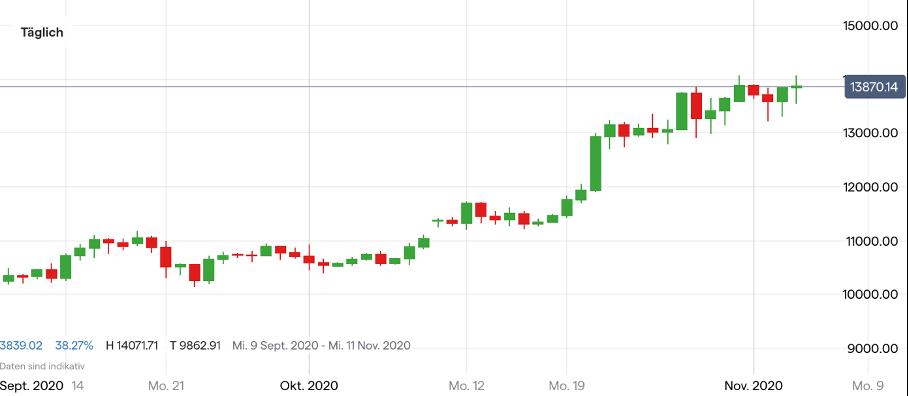 Bitcoin euro prognose