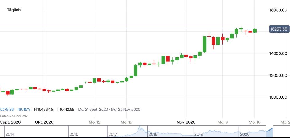 Grayscale Bitcoin Trust: Bitcoin Unlocking - droht dem Bitcoin jetzt der Crash