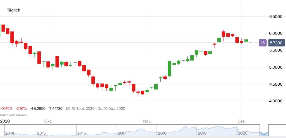 Aktien Jetzt Einsteigen
