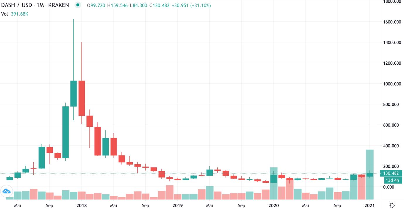 Bitcoin kaufen ja oder nein
