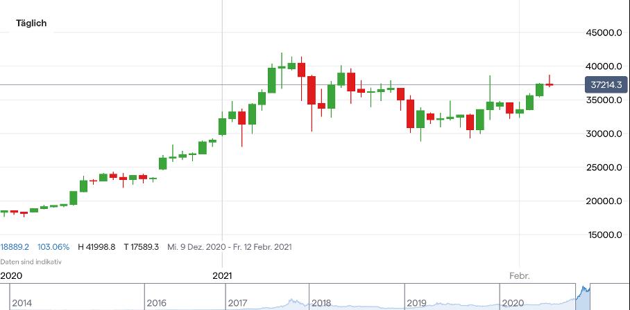 bitcoin börsenkurs