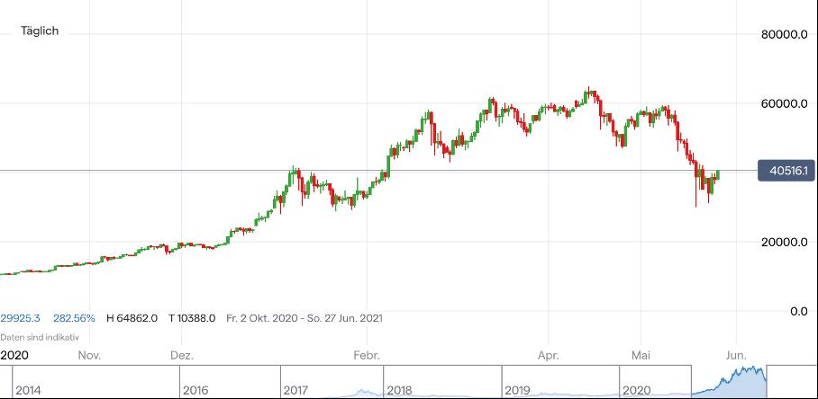 bitcoin höchster kurs 2021
