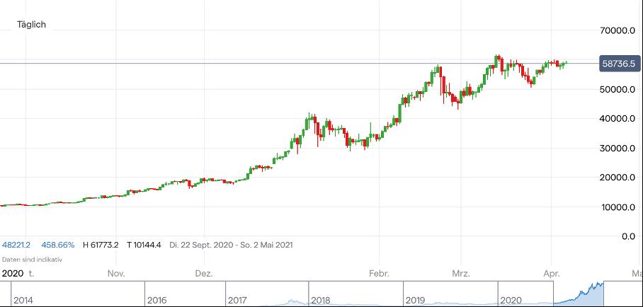 Bitcoin Kurs Aktuell Bei 60 000 Dollar Die Ruhe Vor Dem Sturm Ig De