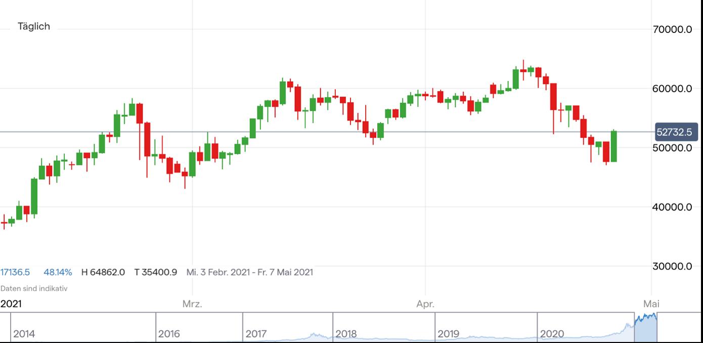 bitcoin kurs euro investing