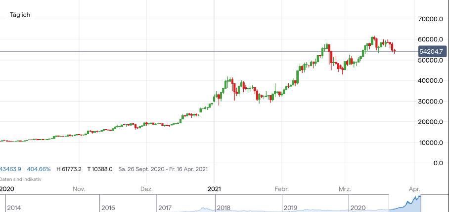 optionshandel bitcoin Österreich was ist handelswarenaufwand